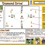 PE4Learning on Practical – Core Tasks