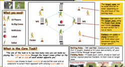 PE4Learning on Practical - Core Tasks
