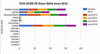 Exam Trends Since 2012 Edexcel, OCR, and AQA GCSE PE from @My_PE_Exam