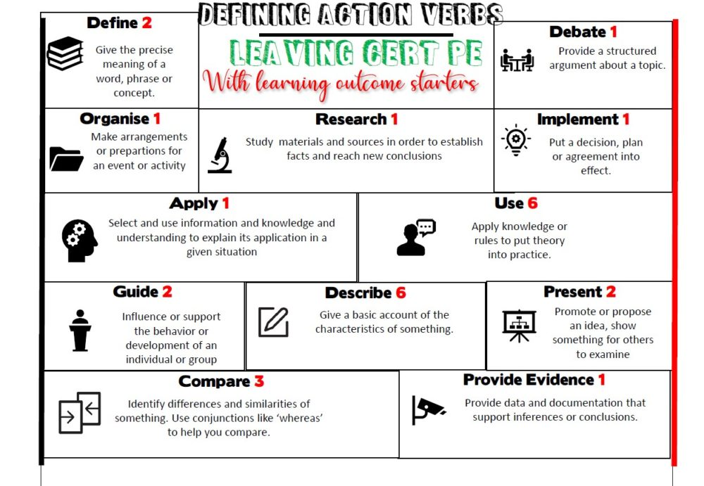 Defining Action Verbs - Leaving CERT PE With Learning Outcome Starters @oreillypool