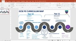 GCSE PE WJEC Curriculum Map @ Rhian Potter